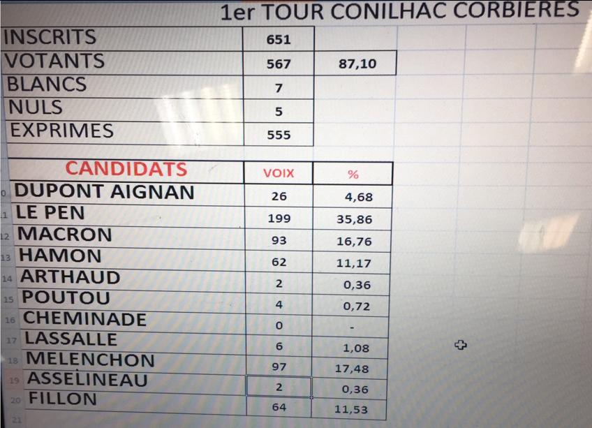 resultat-presidentielle-2017-1er-tour